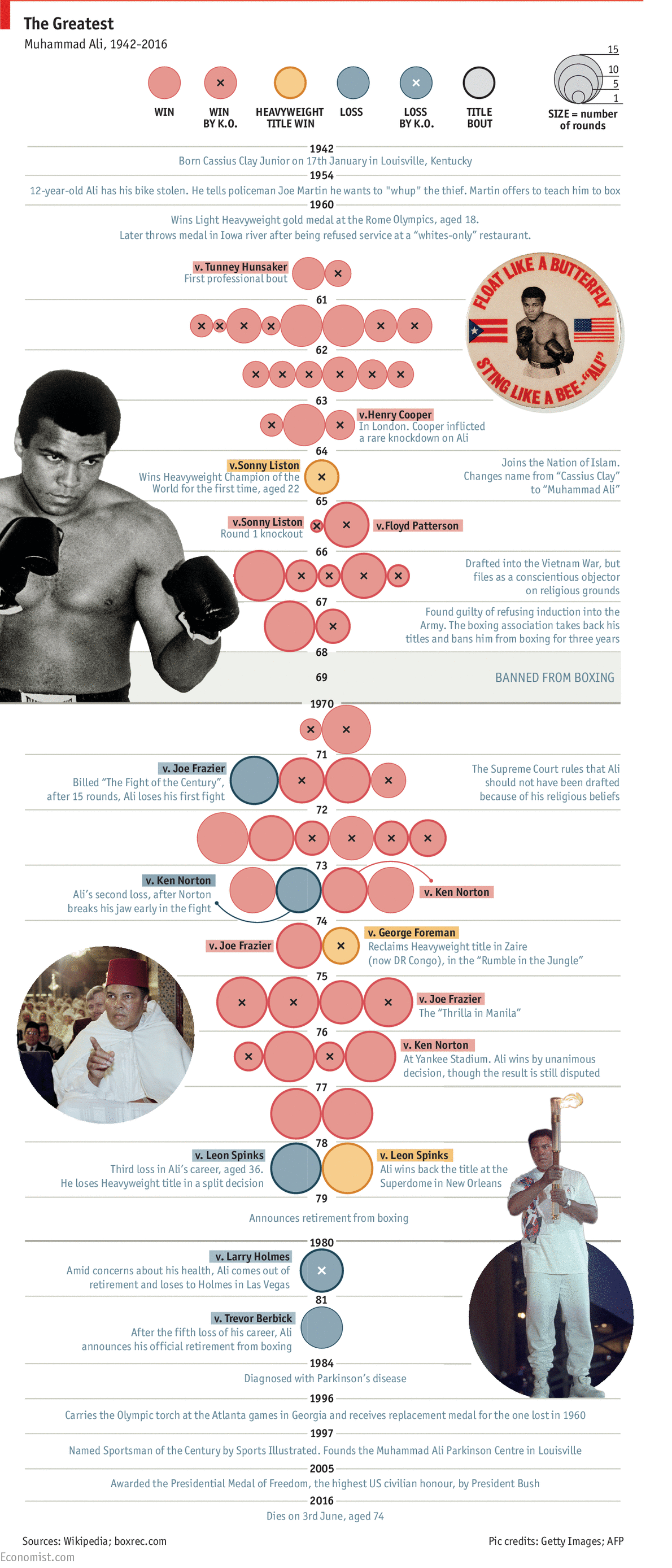 muhammad ali obituary